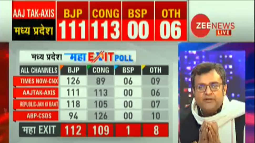 મધ્યપ્રદેશ #ZeeMahaExitPoll : એક પણ પક્ષને બહુમત નહીં, BJP બનશે સૌથી મોટી પાર્ટી