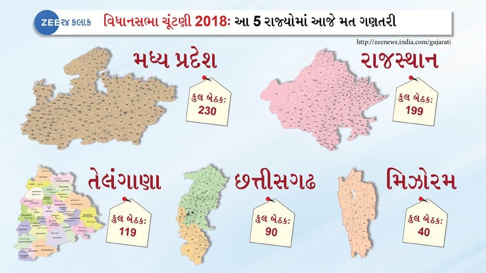 LIVE વિધાનસભા ચૂંટણી પરિણામ 2018 : Assembly Election Results 2018