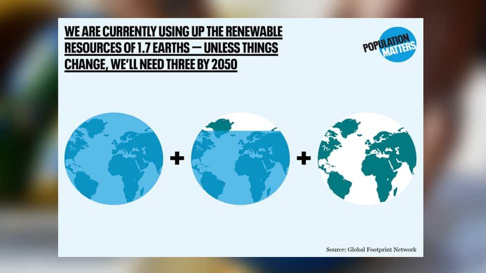 Earth Overshoot Day : આજની સ્થિતિ રહી તો 2050 સુધી આપણને 3 પૃથ્વીની જરૂર પડશે...!