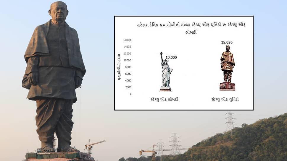 Statue of Unity : દેનિક પ્રવાસીઓ બાબતે સ્ટેચ્યુ ઓફ લિબર્ટીને પણ રાખી પાછળ