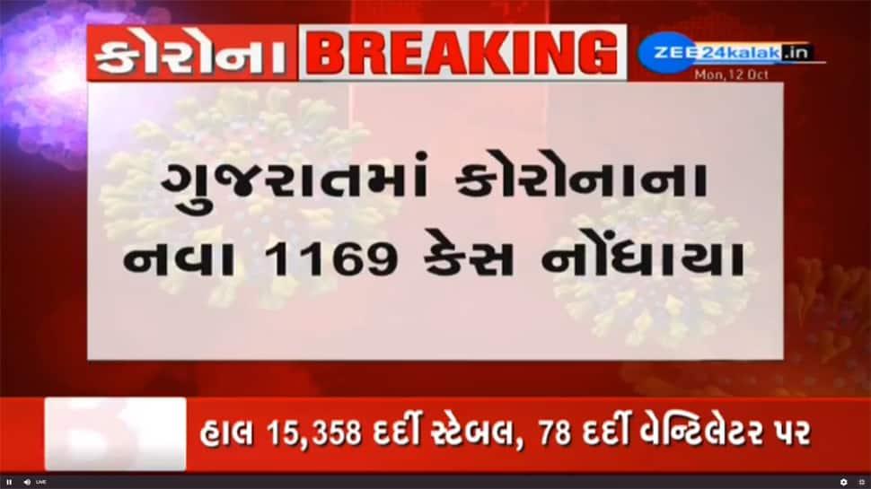 Gujarat Corona Update: 1169 નવા દર્દી, 1442 સાજા થયા, 9ના મોત, ટેસ્ટની સંખ્યામા ભયાનક ઘટાડો