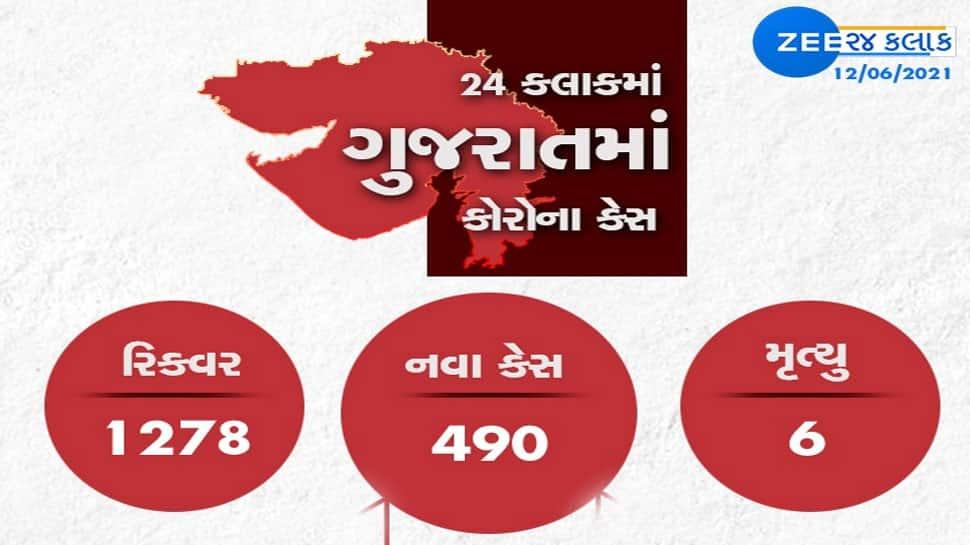 GUJARAT CORONA UPDATE: નવા 490 કેસ,1279 દર્દી રિકવર, 6 નાગરિકોનાં મોત