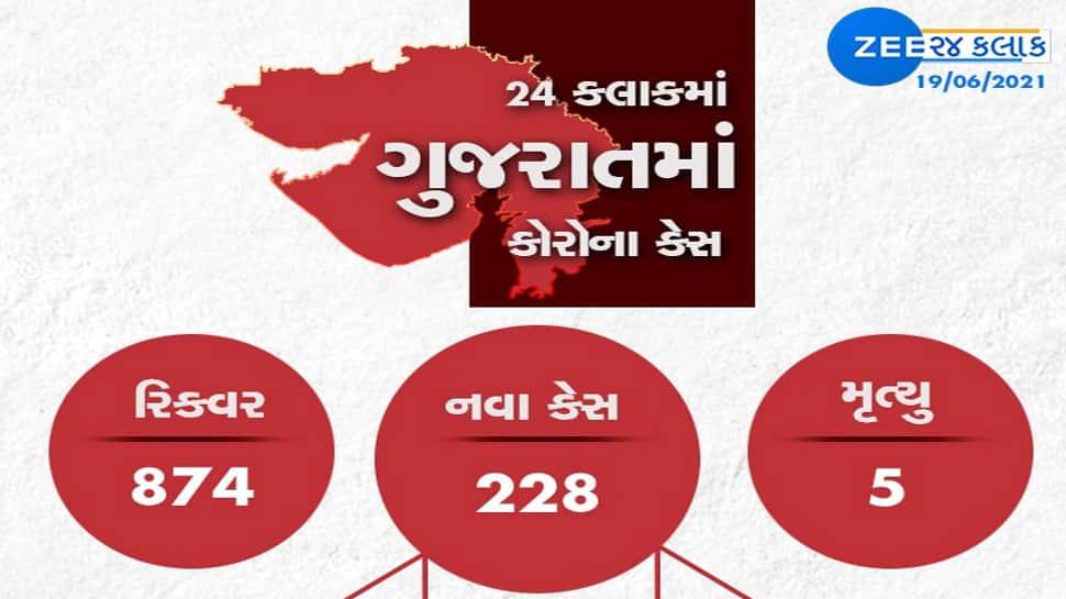 GUJARAT CORONA UPDATE: નવા 228 કેસ, 874 રિકવર, 5 નાગરિકોના મોત
