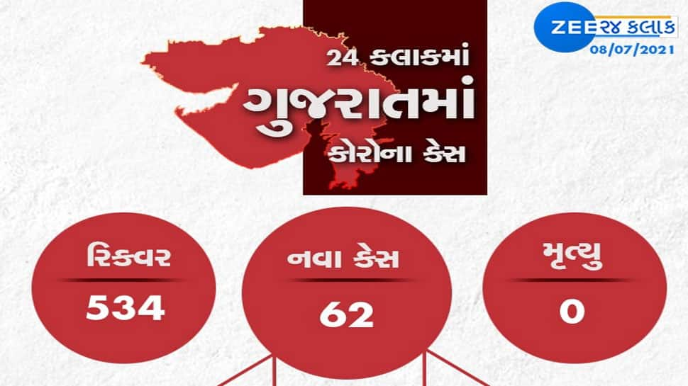 GUJARAT CORONA UPDATE: રાજ્યમાં નવા 62 કેસ, 534 સાજા થયા, એક પણ મોત નહી