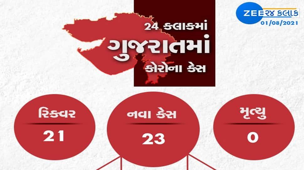 GUJARAT CORONA UPDATE: રાજ્યમાં નવા 23 કેસ, 21 દર્દી સાજા થયા, એક પણ મોત નહી