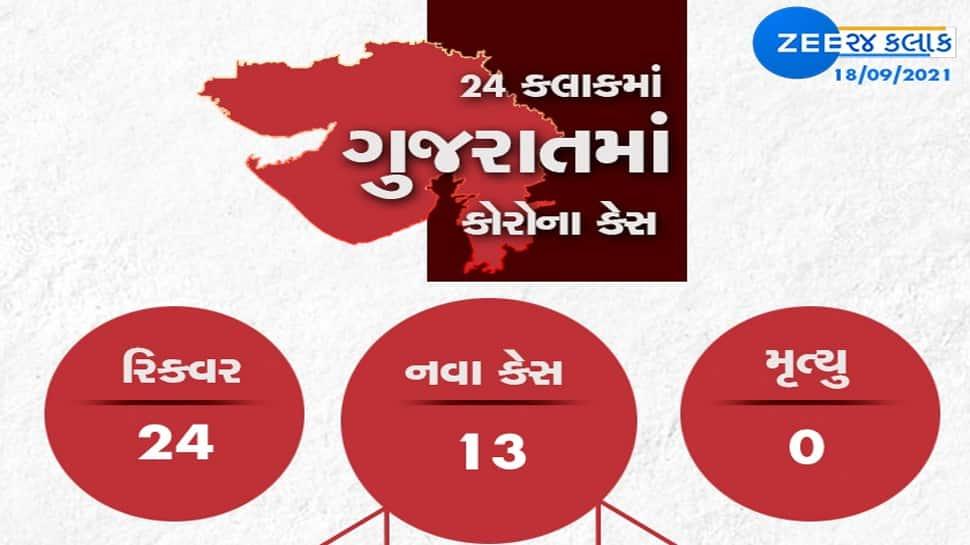 GUJARAT CORONA UPDATE: નવા 13 કેસ, 24 સાજા થયા, એક પણ વ્યક્તિનું મોત નહી
