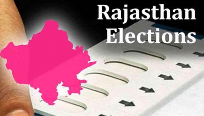 Rajasthan Election 2018: ભાજપને પછાડી કોંગ્રેસ સોશ્યલ મીડિયા પર બન્યું નંબર-1