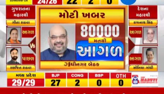 Loksabha Election 2019 results live: Gujarat Trand In 2 Hour Of Counting