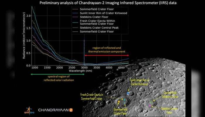 ચંદ્રયાન-2ના IIRSએ ખેંચેલી ચંદ્રની સપાટીની ચમકતી તસવીર ઈસરોએ કરી જાહેર