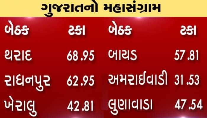 ગુજરાત વિધાનસભા પેટાચૂંટણી 2019 :સરેરાશ 51.41 ટકા મતદાન