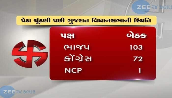 ગુજરાત વિધાનસભા પેટાચૂંટણી: કમળના કાંગરા ખર્યા, પંજાની પકડ બની મજબુત