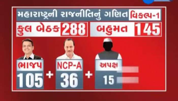 BJP Prove Majority By Forming A Government In Maharashtra