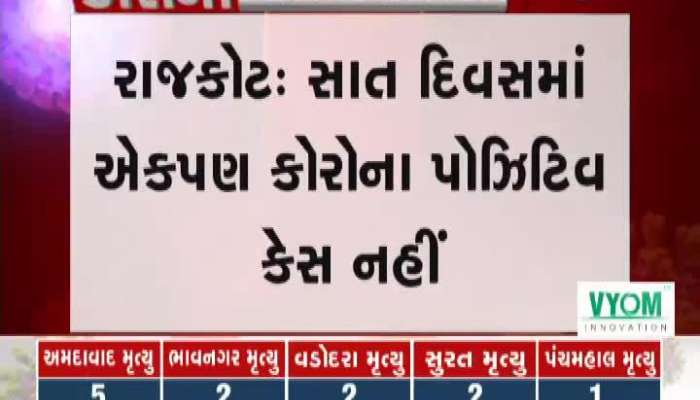 no corona positive case in rajkot from last seven days