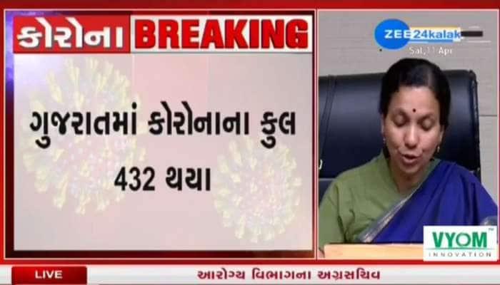 ગુજરાતમાં કોરોનાનો વિસ્ફોટ, વડોદરા અને અમદાવાદ છે હોટસ્પોટ