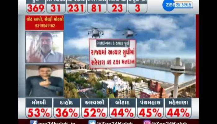 9 Hours Of Polling Completed In Taluka, District And Municipality Election