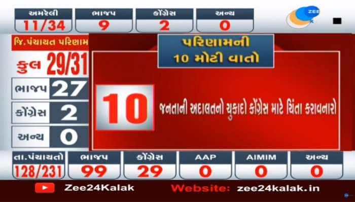 Gujarat Local Body Election: કોંગ્રેસના કયા દિગ્ગજ નેતાઓને જનતાએ હરાવ્યા, ખાસ જાણો