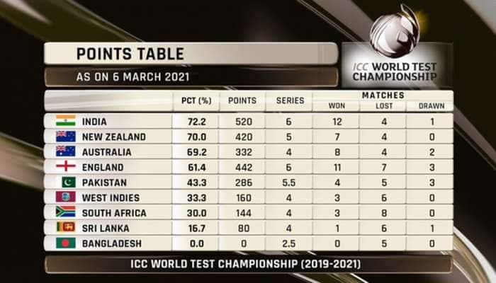 ICC વર્લ્ડ ટેસ્ટ ચેમ્પિયનશીપની ફાઈનલમાં પહોંચ્યું ભારત, અમદાવાદનાનરેન્દ્ર મોદી સ્ટેડિયમમાં રચાયો ઈતિહાસ