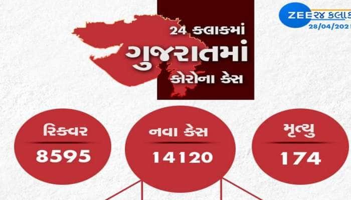 Gujarat Corona update રાજ્યમાં કોરોના કાબુમાં? 1 મહિના બાદ આંકડો ઘટ્યો