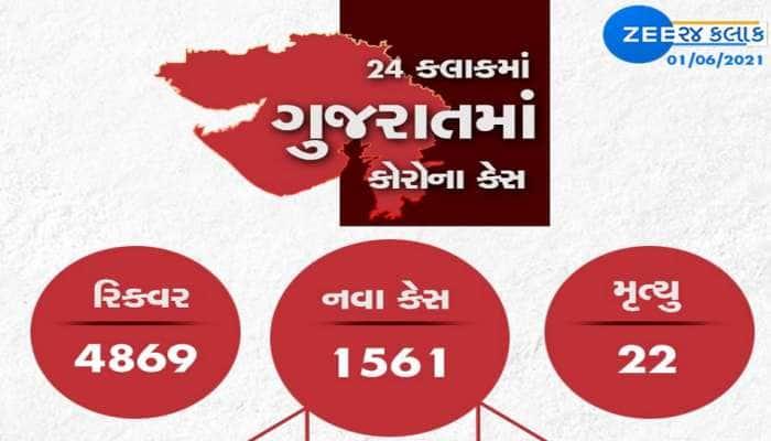GUJARAT CORONA UPDATE: રાજ્યમાં નવા 1561 કેસ, 4869 દર્દીઓ સાજા થયા, 22 ના મોત