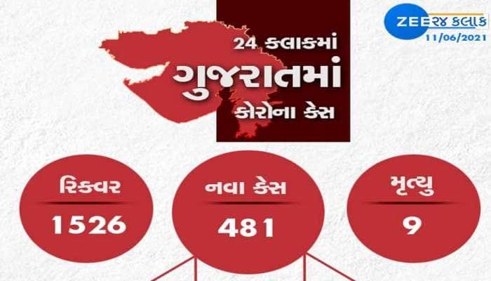 GUJARAT CORONA UPDATE: રાજ્યમાં 481 કેસ, 1526 રિકવર, 9 લોકોનાં મોત