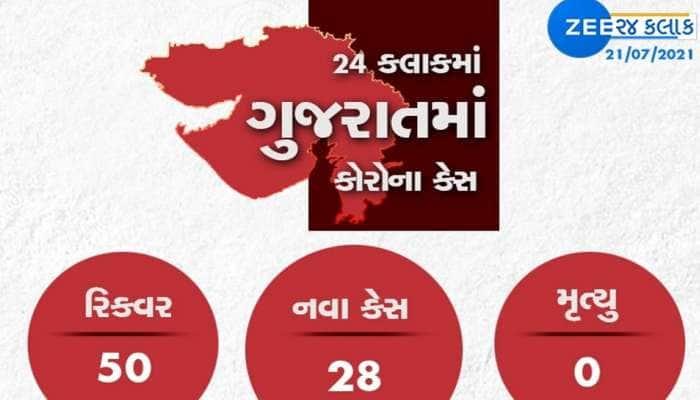 GUJARAT CORONA UPDATE: રાજ્યમાં 28 નવા કેસ, 50 દર્દીઓ સાજા થયા; એક પણ મોત નહીં